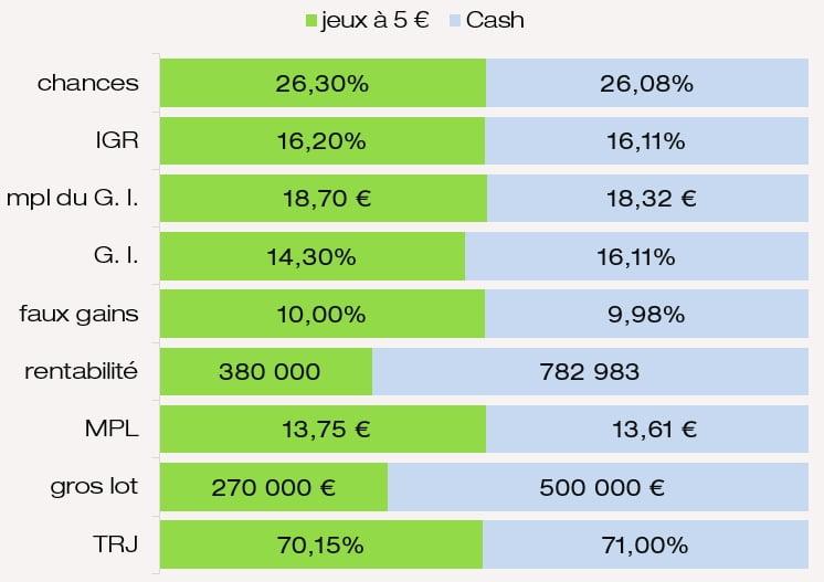 Examen des prix et chances de gagner du jeu Cash