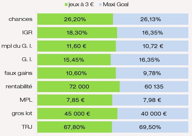 Examen des prix MPL IGR chances mpl G. I. rentabilité MPL du jeu FDJ Maxi Goal