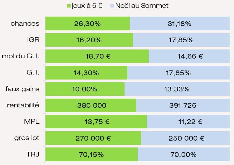 Examen des prix mpl IGR chances G. I. rentabilité MPL du jeu Noël au Sommet FDJ