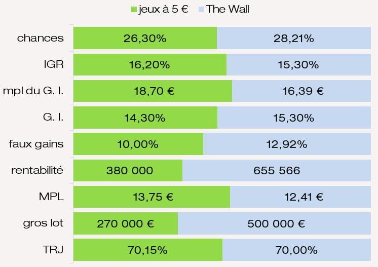 Examen des prix mpl IGR chances G. I. rentabilité MPL du jeu The Wall