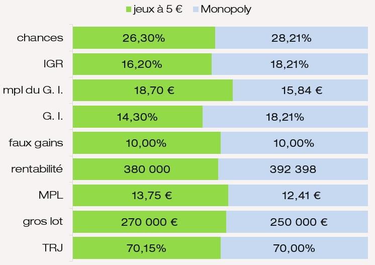 Valeur des prix IGR chances mpl des G. I. rentabilité MPL du jeu Monopoly FDJ