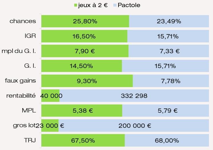 Valeur des prix mpl IGR chances G. I. rentabilité MPL Pactole FDJ