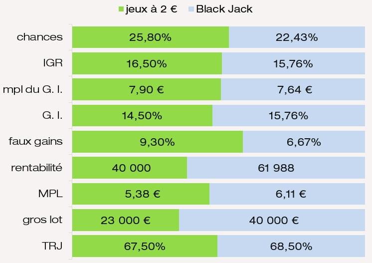 Valeur des prix mpl IGR chances G. I. rentabilité MPL du jeu Black Jack FDJ