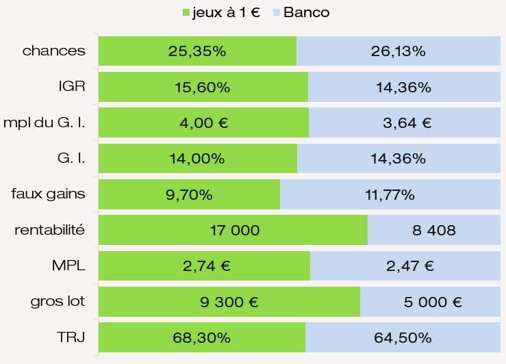 Chances de gagner prix IGR MPL du jeu Banco
