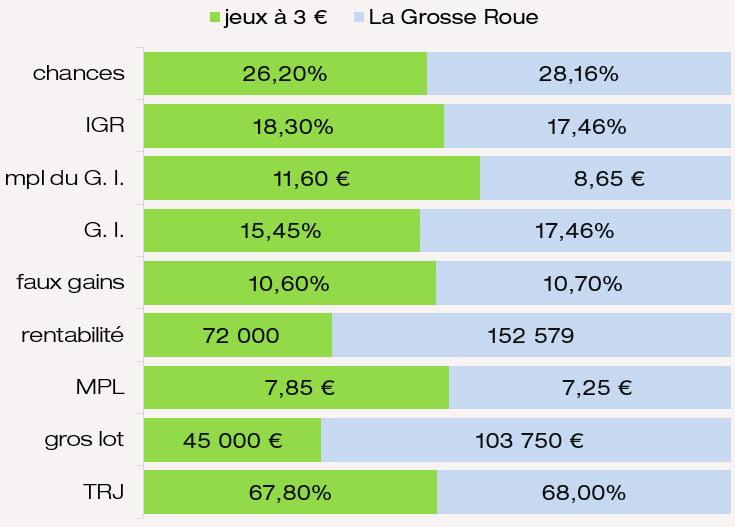 Comparatif des chances MPL IGR et MPL des gains intermédiaires du jeu La Grosse Roue