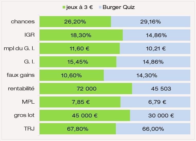 Évaluation des prix IGR chances MPL du jeu Burguer Quiz FDJ