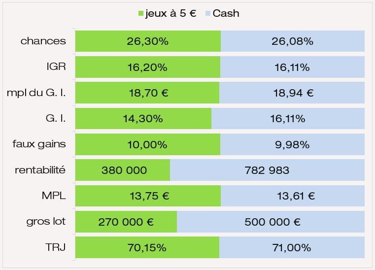 comparatif des chances IGR gros lot MPL TRJ du jeu FDJ Cash