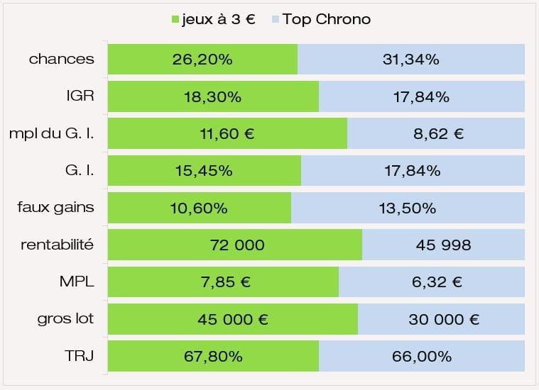 Comparatif IGR chances MPL et MPL des gains intermédiaires du jeu Top Chrono