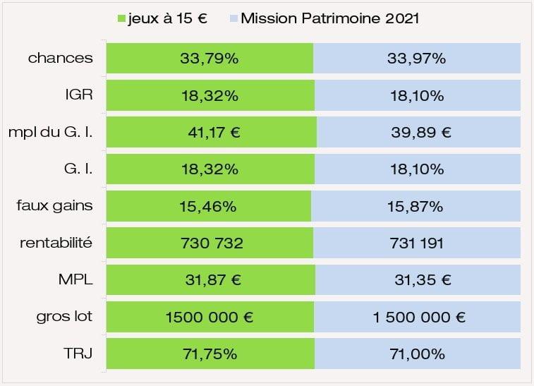 comparatif Chances IGR rentabilité MPL Faux Gains TRJ Gains Intermédiaires entre versions des jeux Mission Patrimoine et 2021